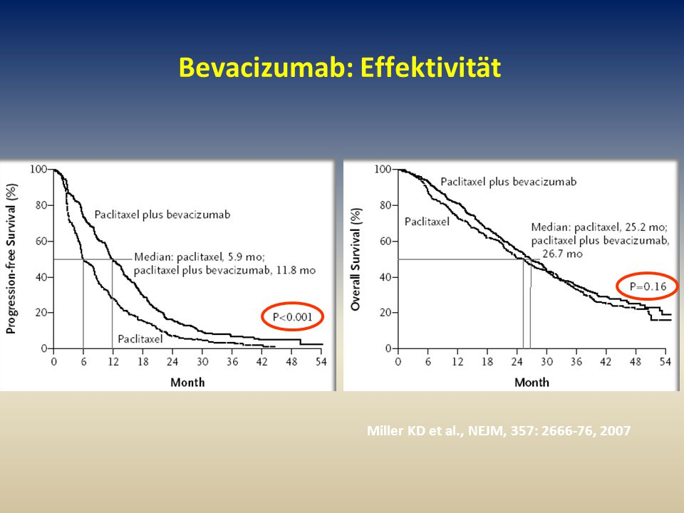 Bevacizumab: Effektivität