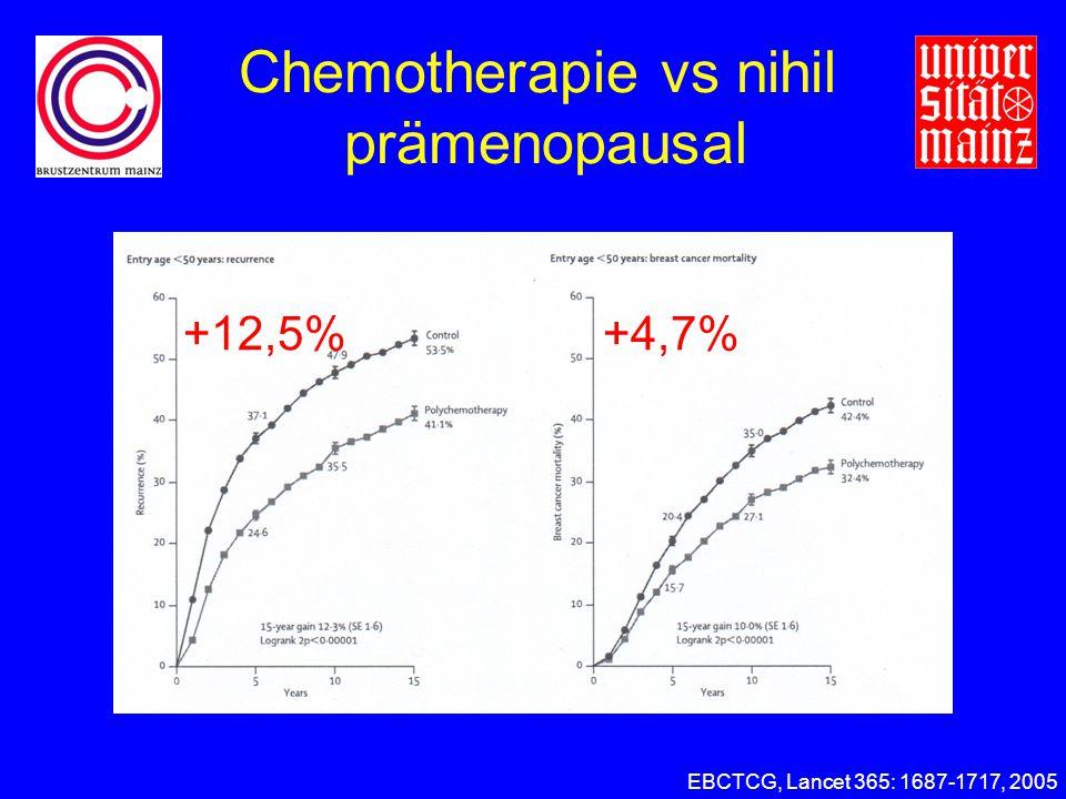 Chemotherapie vs nihil prämenopausal