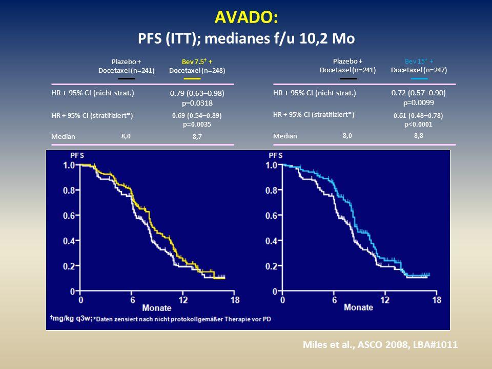 AVADO: PFS (ITT); medianes f/u 10,2 Mo