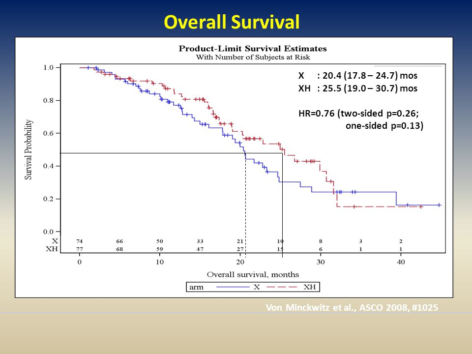 Overall Survival X : 20.4 (17.8 – 24.7) mos