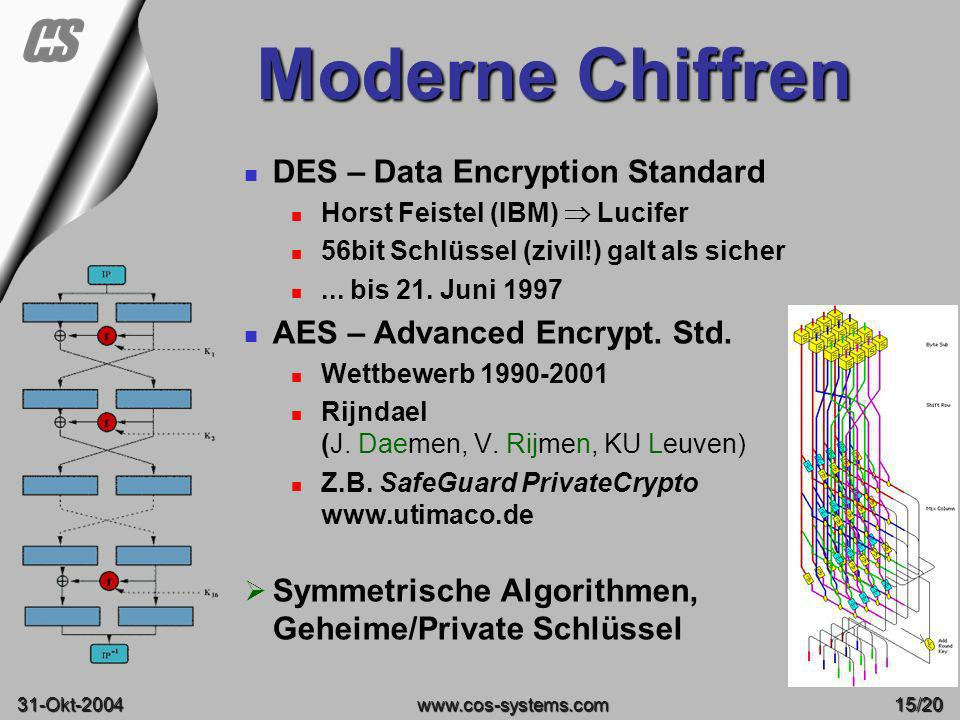 Moderne Chiffren DES – Data Encryption Standard