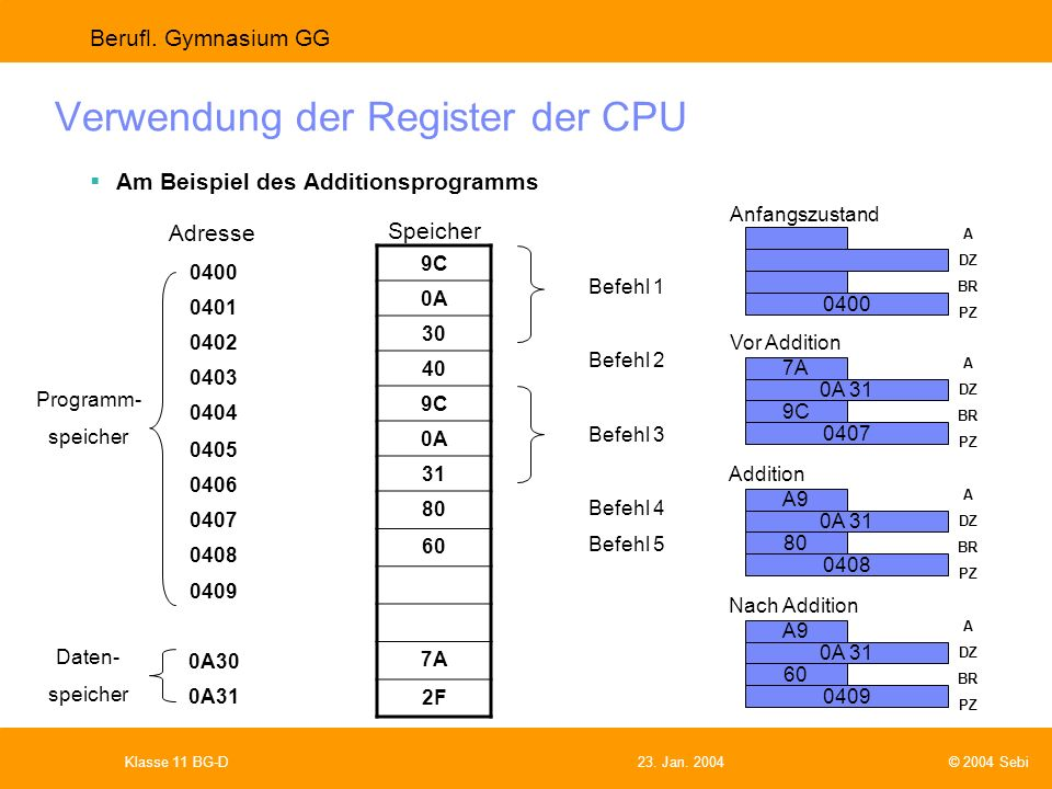 Verwendung der Register der CPU