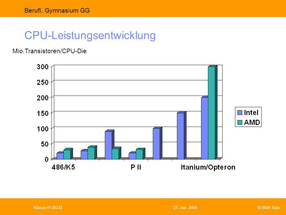 CPU-Leistungsentwicklung