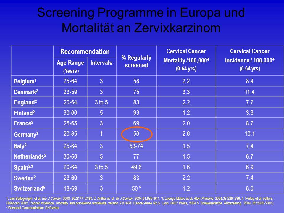 Screening Programme in Europa und Mortalität an Zervixkarzinom