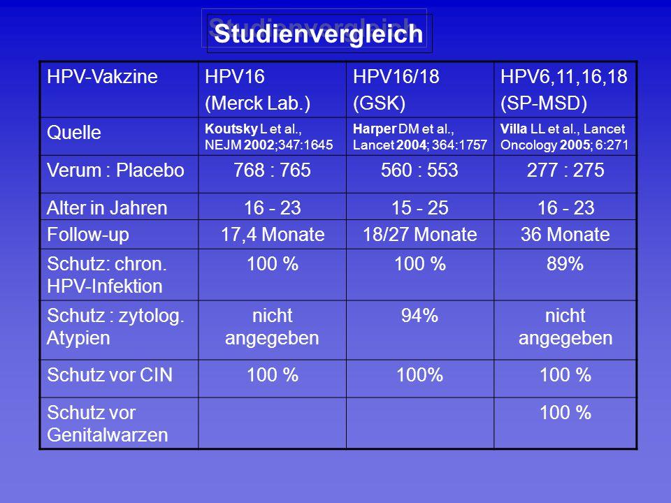 Studienvergleich HPV-Vakzine HPV16 (Merck Lab.) HPV16/18 (GSK)