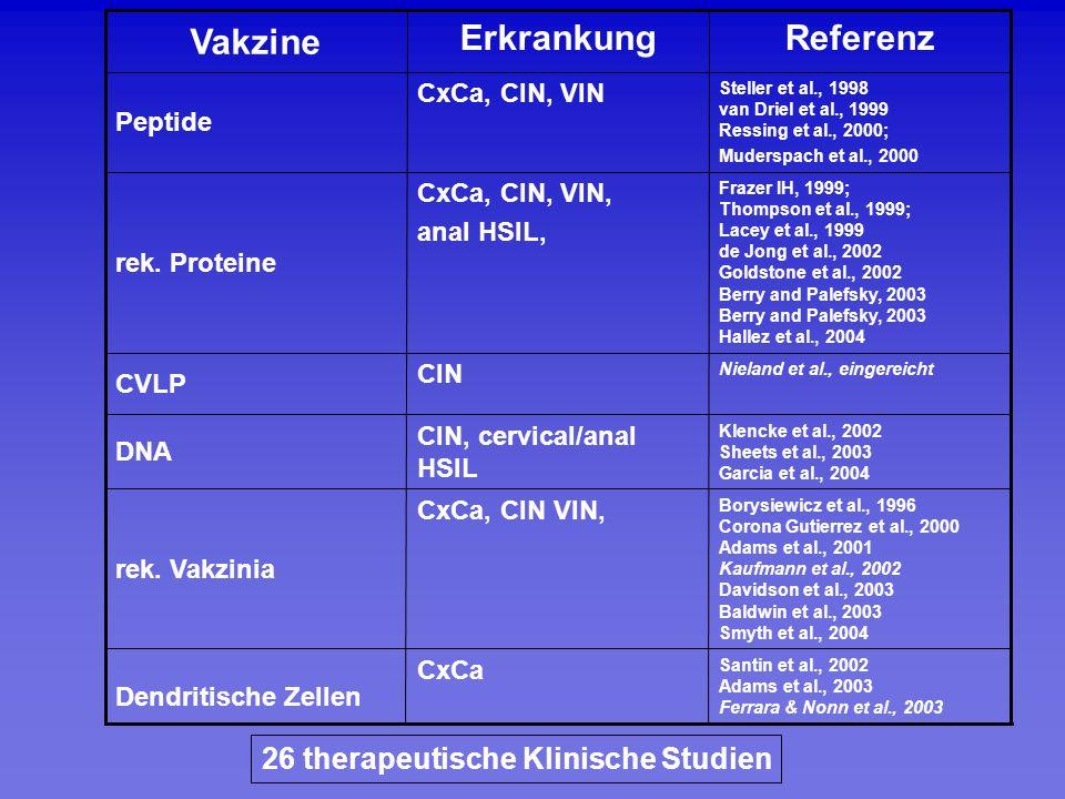 Referenz Erkrankung Vakzine