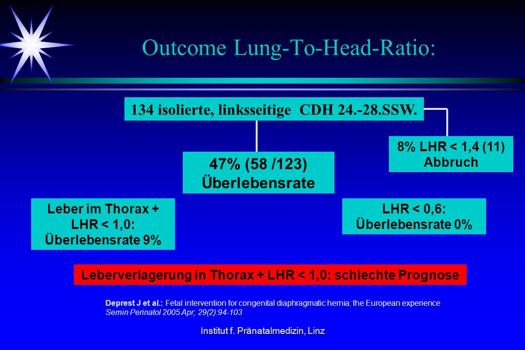 Outcome Lung-To-Head-Ratio: