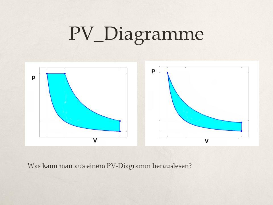 PV_Diagramme Was kann man aus einem PV-Diagramm herauslesen