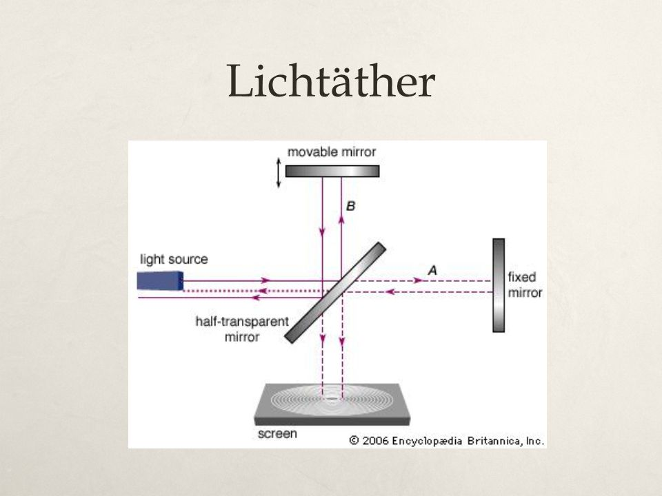 Lichtäther