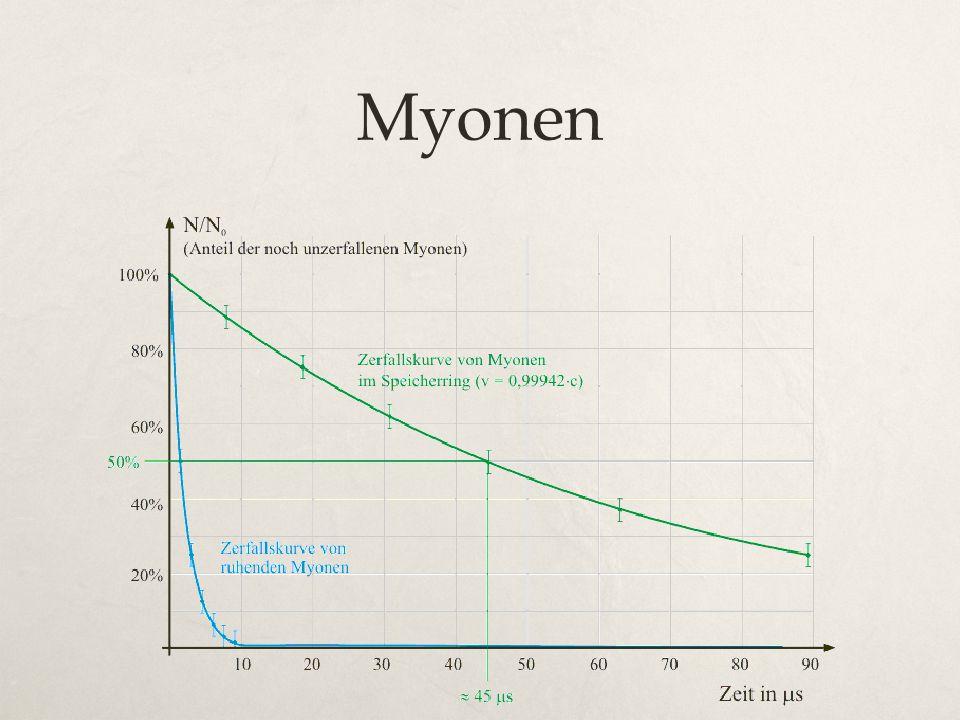 Myonen