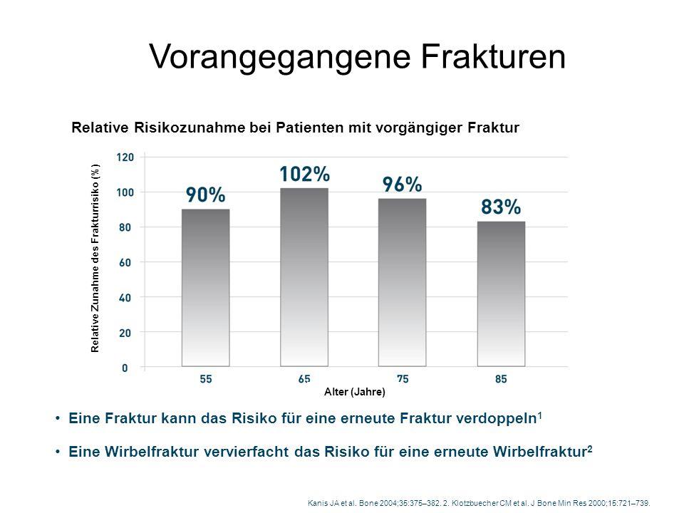Relative Zunahme des Frakturrisiko (%)