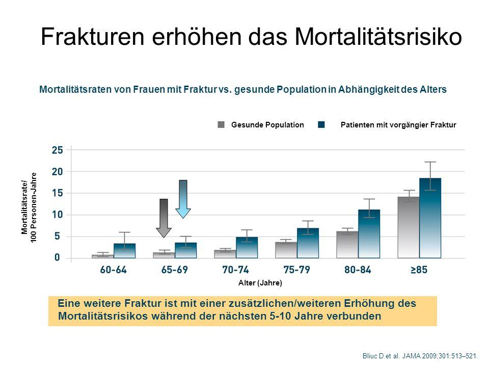 Patienten mit vorgängier Fraktur Mortalitätsrate/ 100 Personen-Jahre