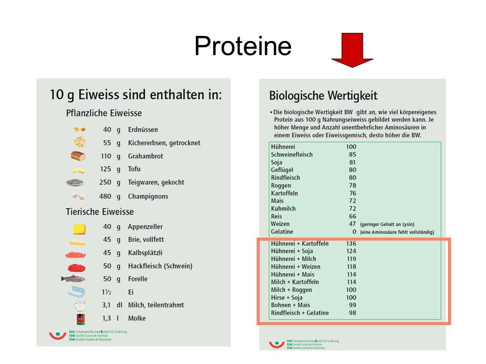 Proteine o.8 g gilt für Erwachsene bis 65 Jahre, 0.9 g für Ältere