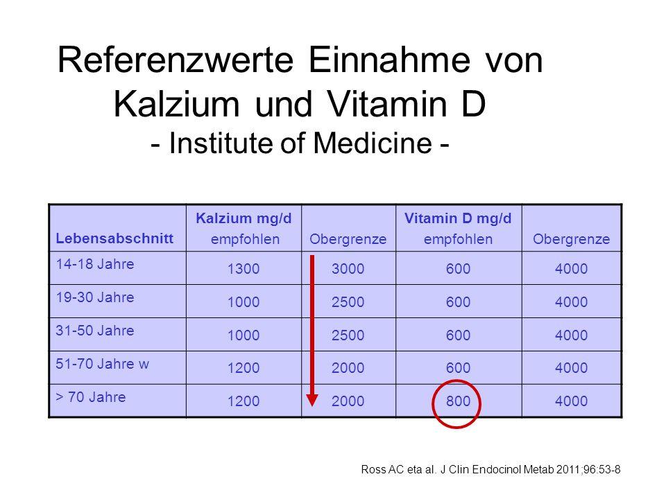 Referenzwerte Einnahme von Kalzium und Vitamin D - Institute of Medicine -