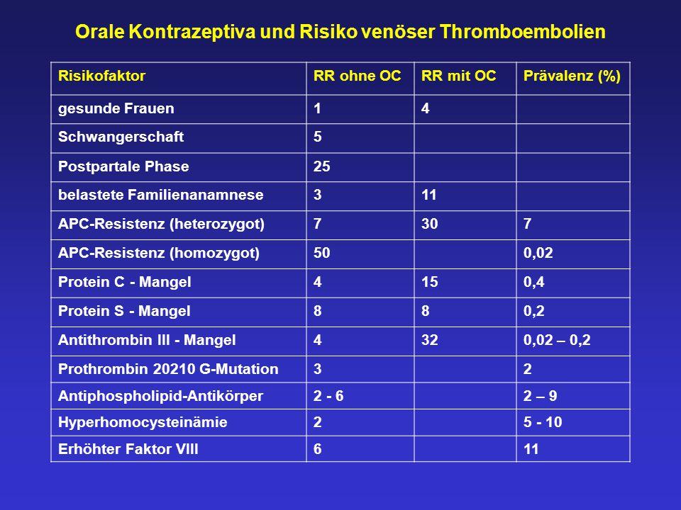 Orale Kontrazeptiva und Risiko venöser Thromboembolien