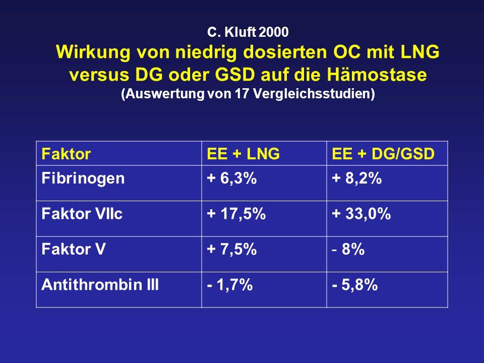Faktor EE + LNG EE + DG/GSD Fibrinogen + 6,3% + 8,2% Faktor VIIc