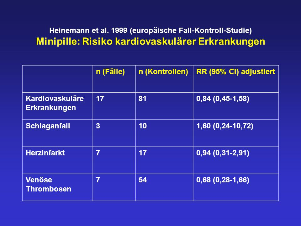 Heinemann et al. 1999 (europäische Fall-Kontroll-Studie) Minipille: Risiko kardiovaskulärer Erkrankungen