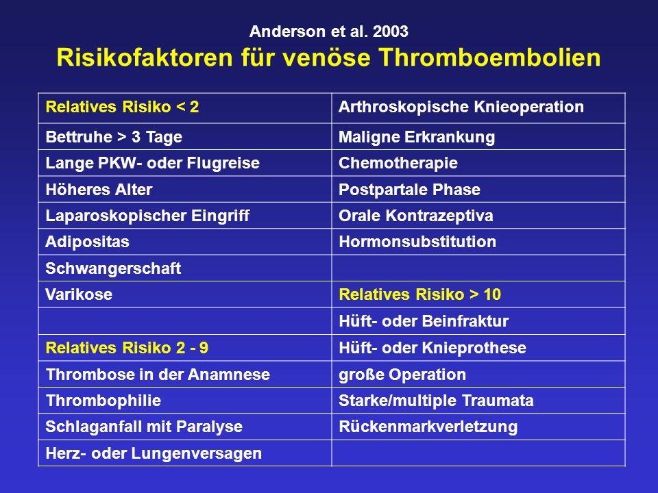 Anderson et al. 2003 Risikofaktoren für venöse Thromboembolien