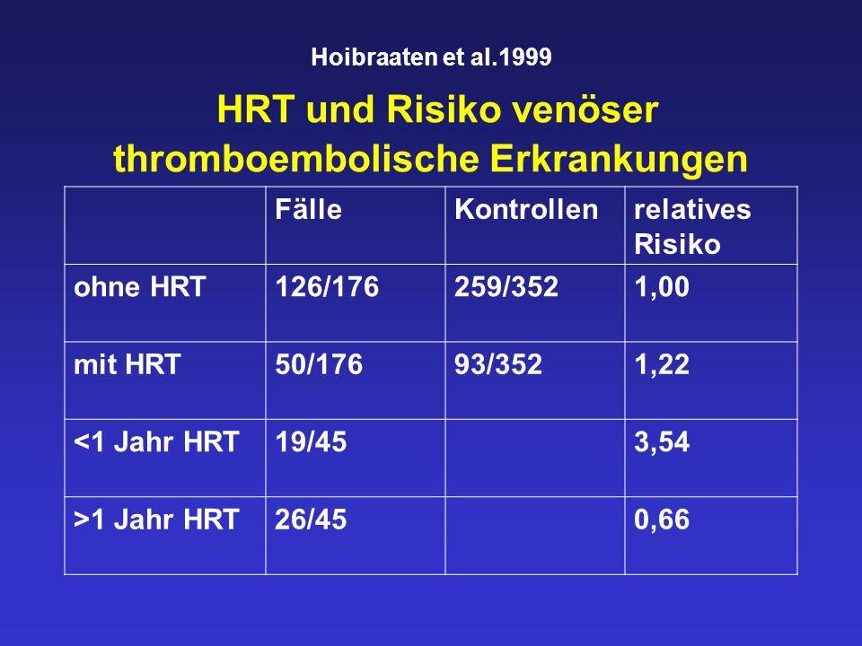 Fälle Kontrollen relatives Risiko ohne HRT 126/176 259/352 1,00
