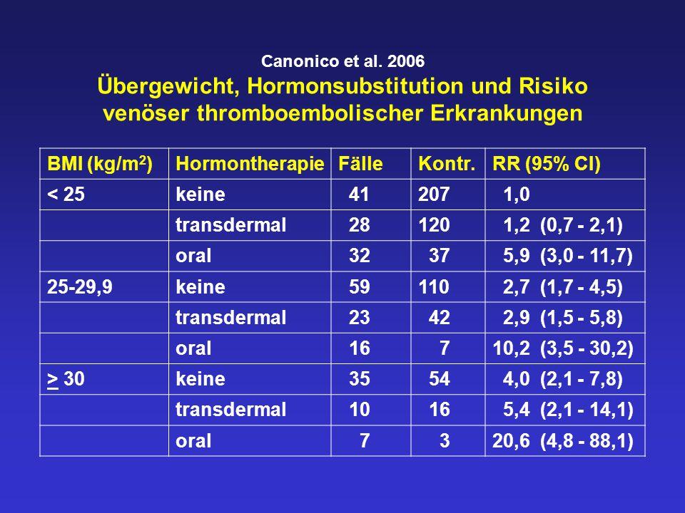 BMI (kg/m2) Hormontherapie Fälle Kontr. RR (95% CI) < 25 keine 41