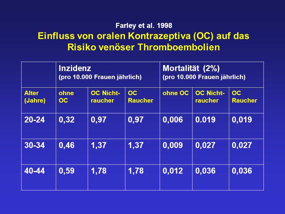 Inzidenz (pro 10.000 Frauen jährlich)
