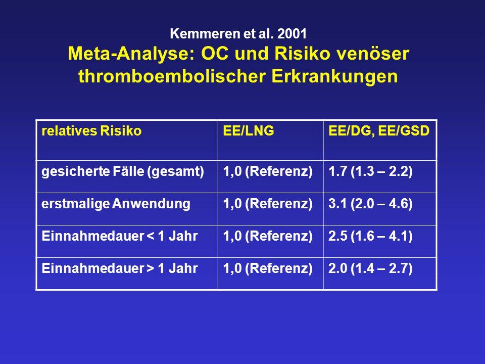 Kemmeren et al. 2001 Meta-Analyse: OC und Risiko venöser thromboembolischer Erkrankungen