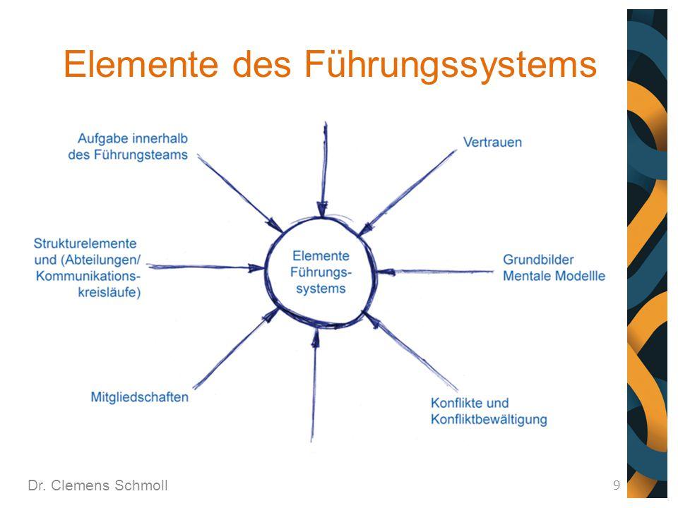Elemente des Führungssystems