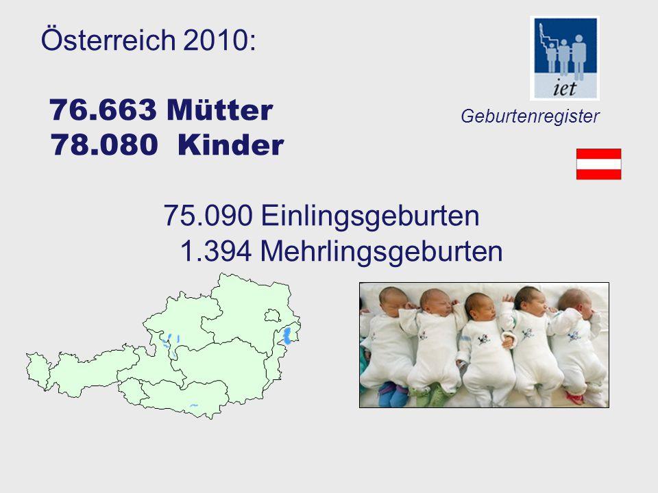 Österreich 2010: 76.663 Mütter 78.080 Kinder 75.090 Einlingsgeburten