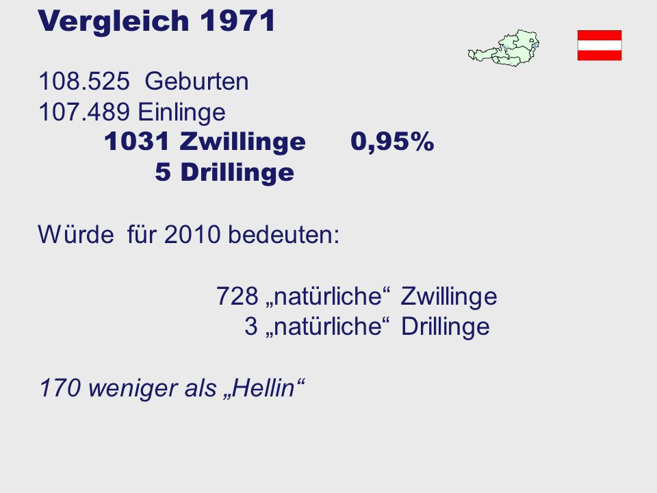 Vergleich 1971 108.525 Geburten 107.489 Einlinge 1031 Zwillinge 0,95%