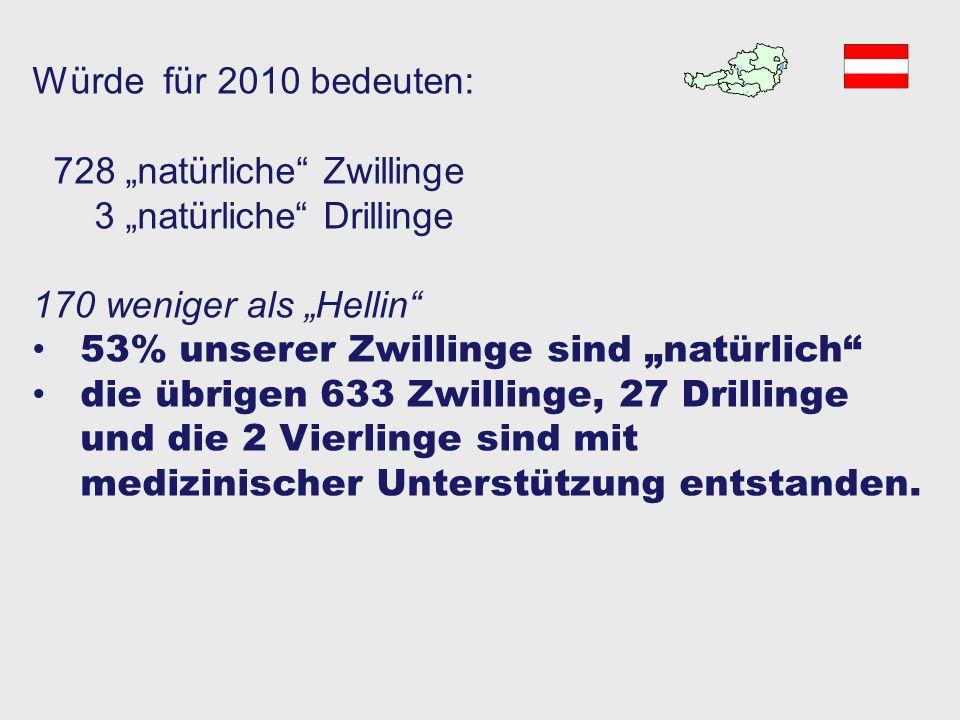 """Würde für 2010 bedeuten: 728 """"natürliche Zwillinge. 3 """"natürliche Drillinge. 170 weniger als """"Hellin"""