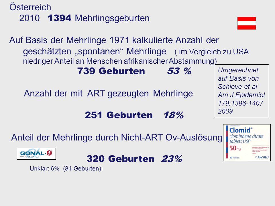Anzahl der mit ART gezeugten Mehrlinge 251 Geburten 18%
