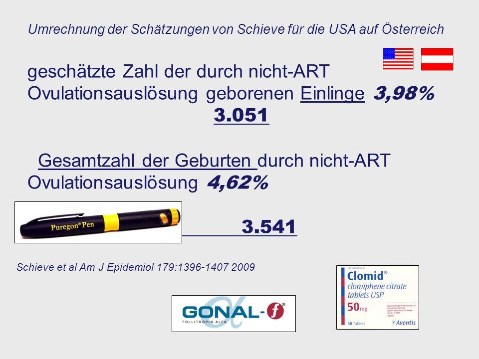 Gesamtzahl der Geburten durch nicht-ART Ovulationsauslösung 4,62%