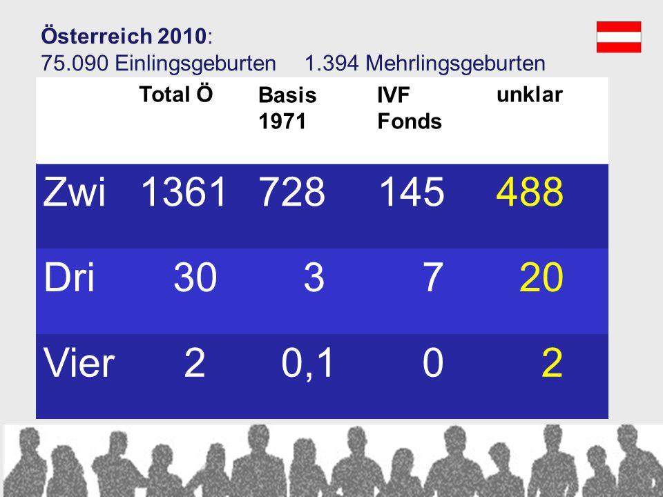 Zwi 1361 728 145 488 Dri 30 3 7 20 Vier 2 0,1 Österreich 2010: