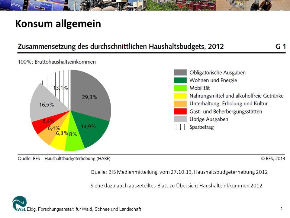 Konsum allgemein Quelle: BfS Medienmitteilung vom 27.10.13, Haushaltsbudgeterhebung 2012.