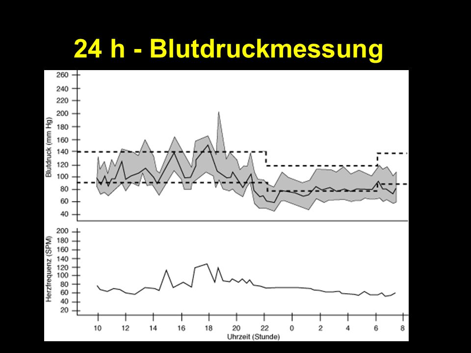24 h - Blutdruckmessung