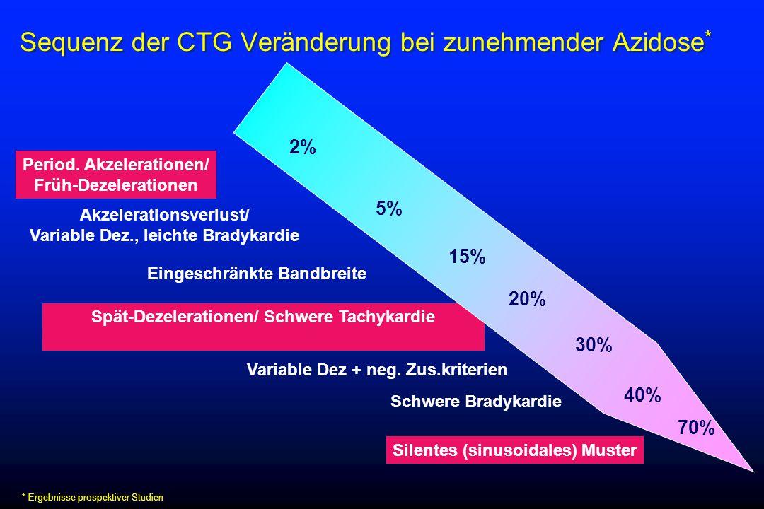 Sequenz der CTG Veränderung bei zunehmender Azidose*