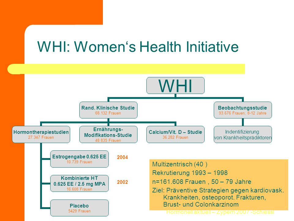 WHI: Women's Health Initiative