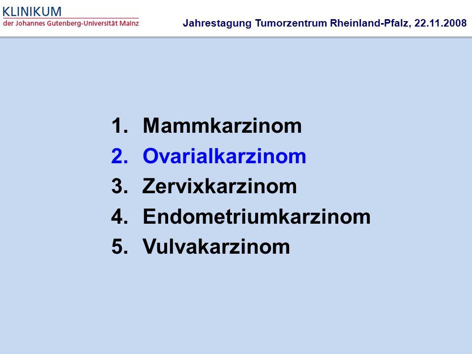 Mammkarzinom Ovarialkarzinom Zervixkarzinom Endometriumkarzinom