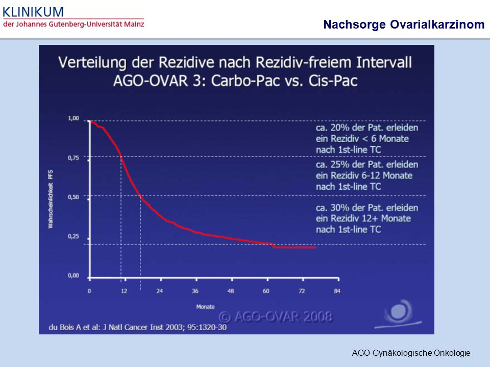 Nachsorge Ovarialkarzinom