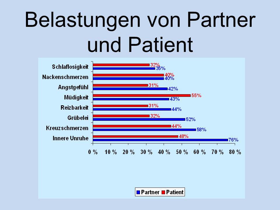 Belastungen von Partner und Patient