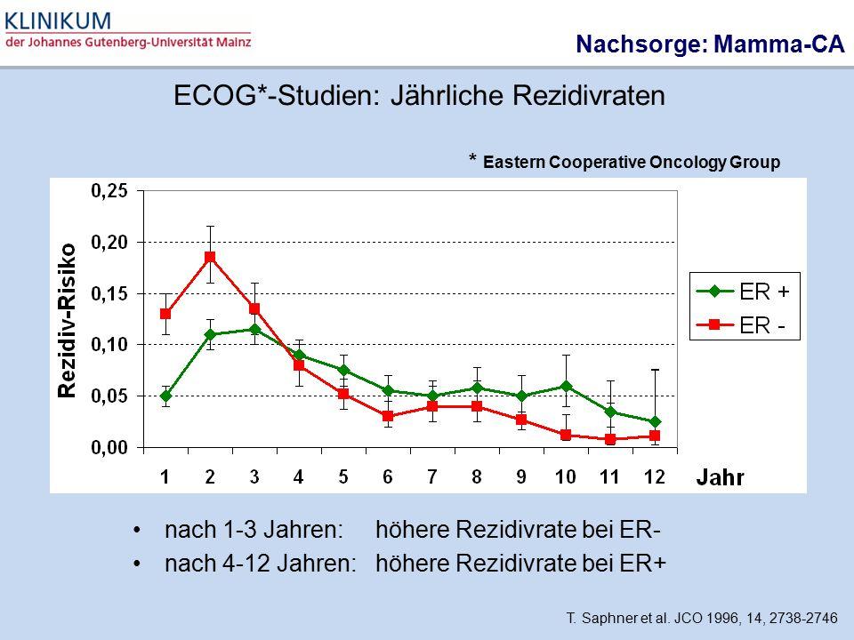 ECOG*-Studien: Jährliche Rezidivraten