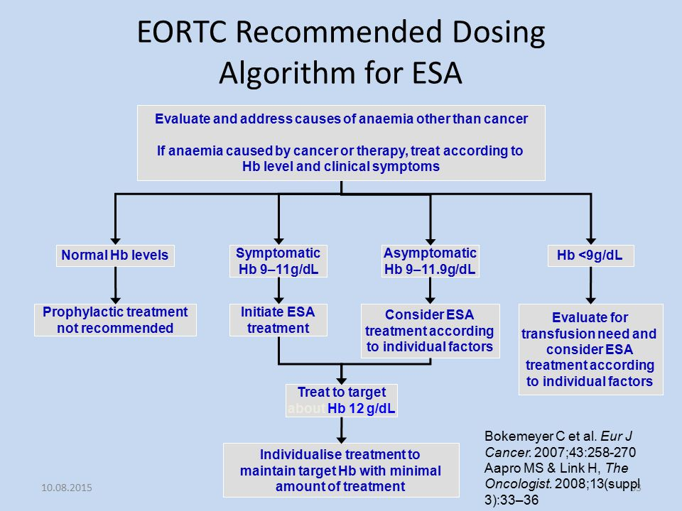 EORTC Recommended Dosing Algorithm for ESA