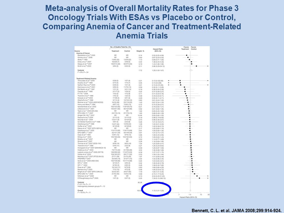 Meta-analysis of Overall Mortality Rates for Phase 3 Oncology Trials With ESAs vs Placebo or Control, Comparing Anemia of Cancer and Treatment-Related Anemia Trials