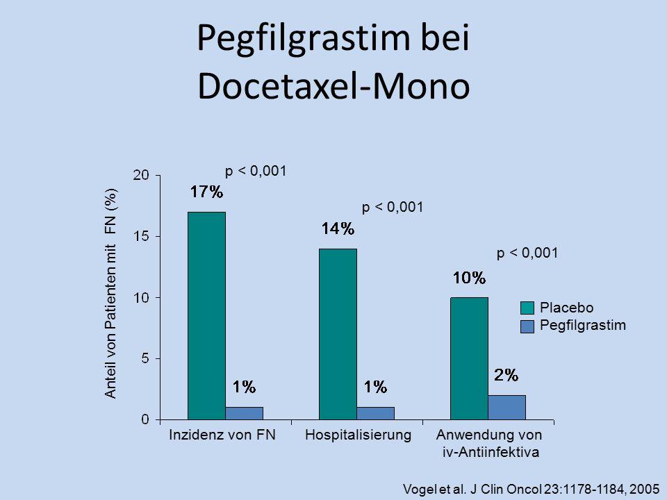 Pegfilgrastim bei Docetaxel-Mono