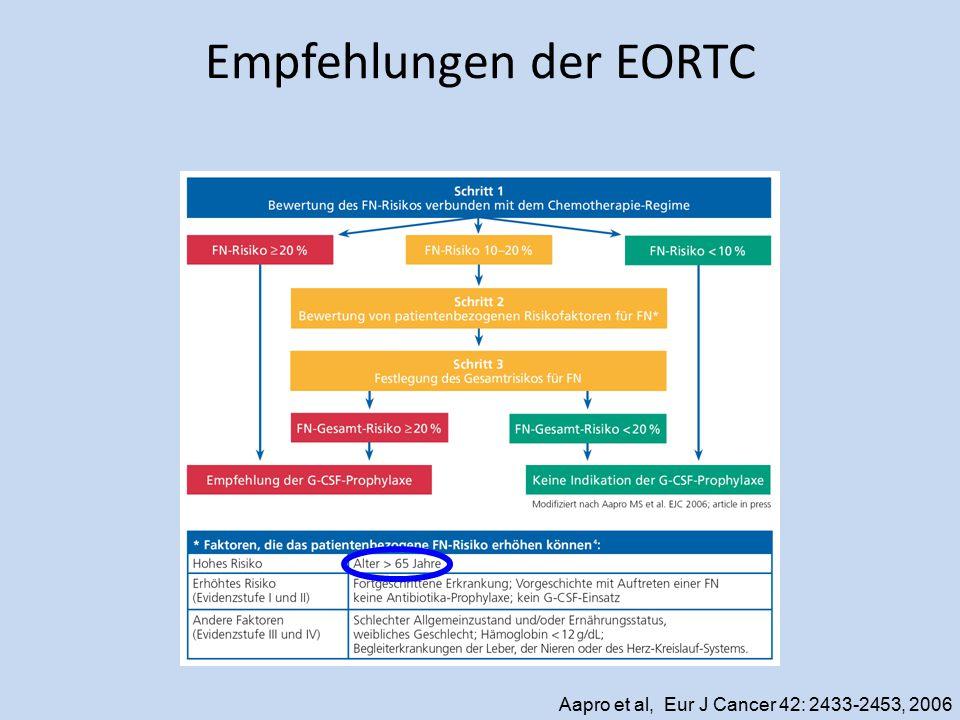Empfehlungen der EORTC