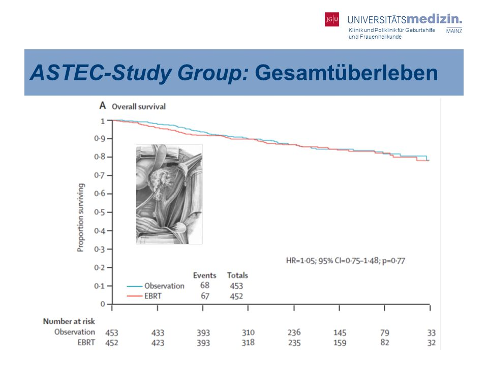 ASTEC-Study Group: Gesamtüberleben