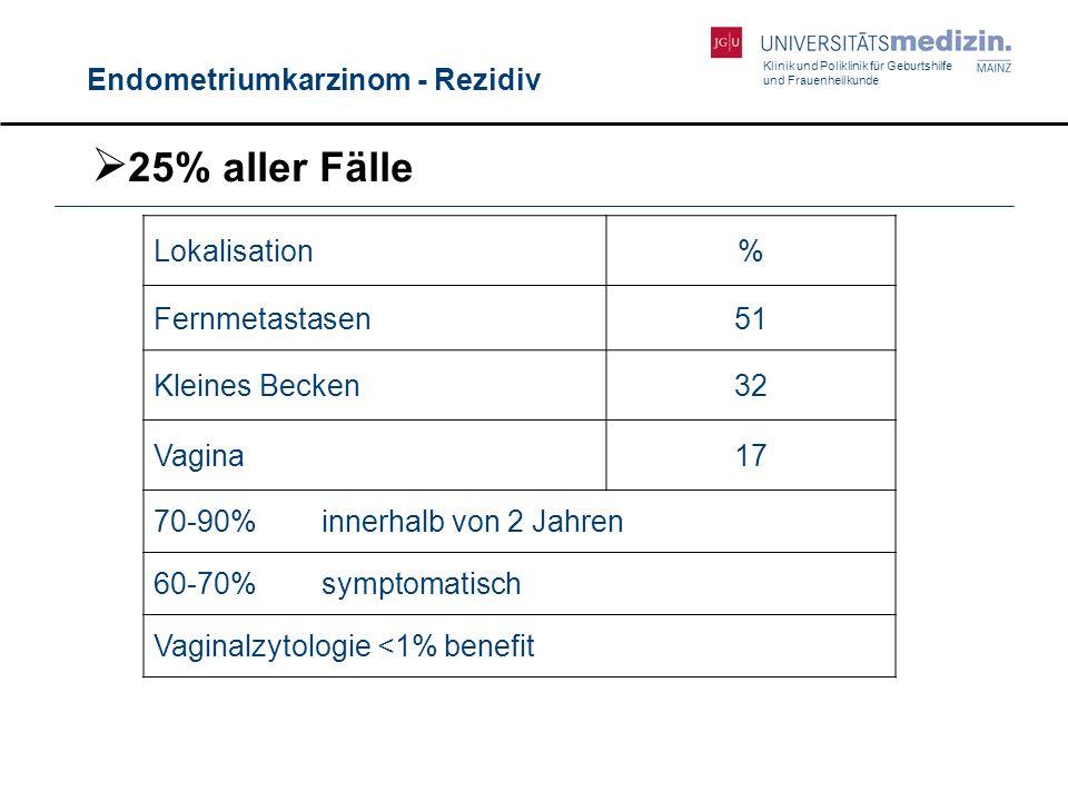 25% aller Fälle Endometriumkarzinom - Rezidiv Lokalisation %