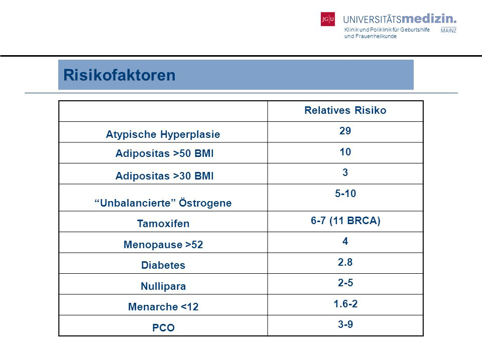 Atypische Hyperplasie Unbalancierte Östrogene