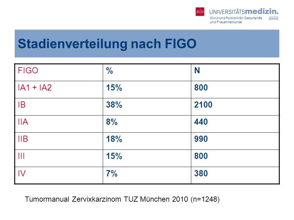 Stadienverteilung nach FIGO
