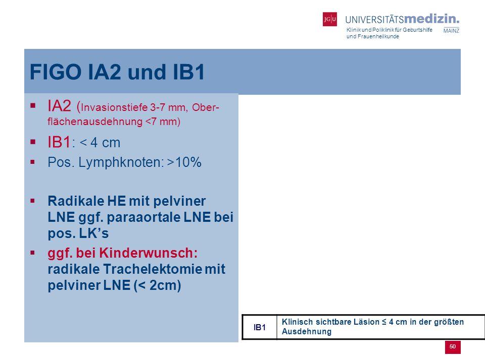 FIGO IA2 und IB1 IA2 (Invasionstiefe 3-7 mm, Ober-flächenausdehnung <7 mm) IB1: < 4 cm. Pos. Lymphknoten: >10%